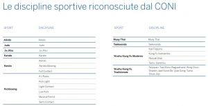 Wing Chun Italia Discipline Sportive